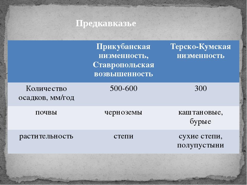 Предкавказье Прикубанскаянизменность, Ставропольская возвышенность Терско-Кум...
