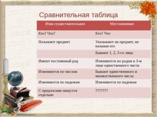 Сравнительная таблица Имя существительное Местоимение Кто? Что? Кто? Что Назы