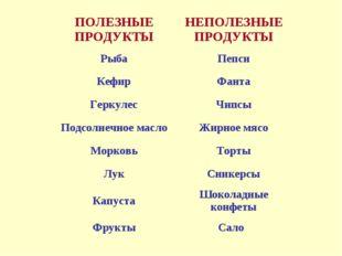 ПОЛЕЗНЫЕ ПРОДУКТЫНЕПОЛЕЗНЫЕ ПРОДУКТЫ РыбаПепси КефирФанта ГеркулесЧипсы П
