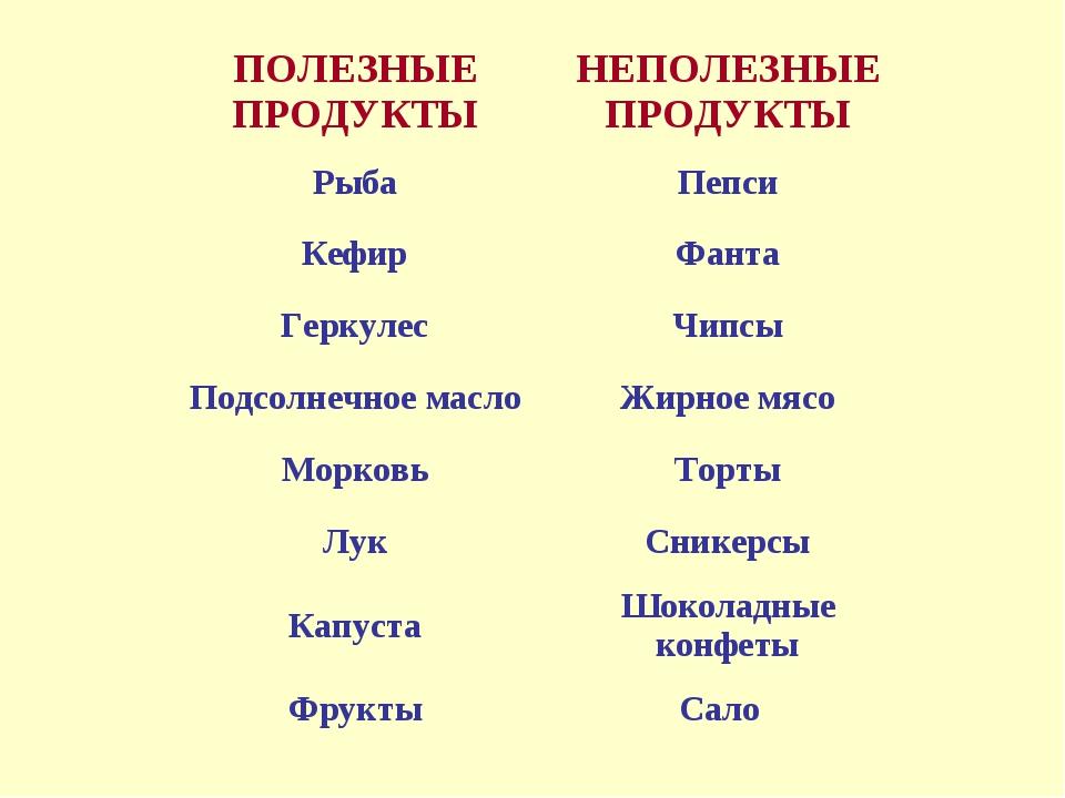 ПОЛЕЗНЫЕ ПРОДУКТЫНЕПОЛЕЗНЫЕ ПРОДУКТЫ РыбаПепси КефирФанта ГеркулесЧипсы П...