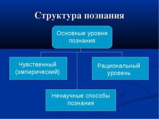 Структура познания Основные уровни познания Чувственный (эмпирический) Рацион