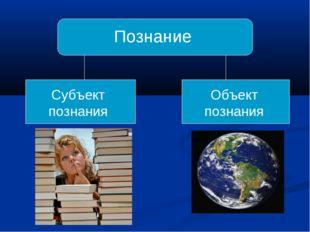 Познание Субъект познания Объект познания