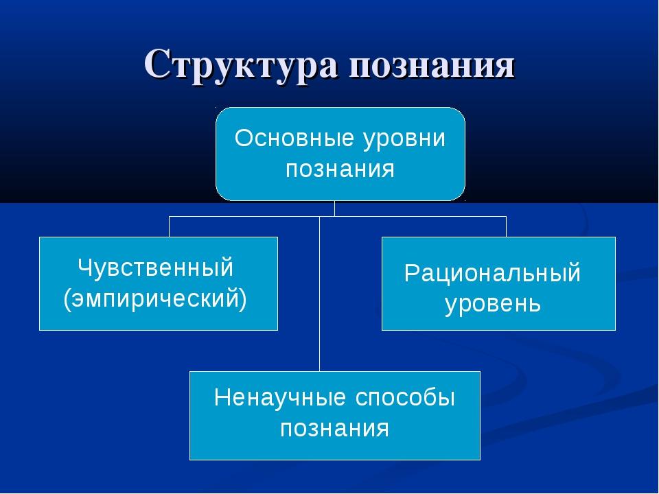 Структура познания Основные уровни познания Чувственный (эмпирический) Рацион...