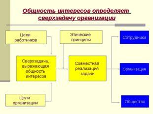 Общность интересов определяет сверхзадачу организации Этические принципы Цели
