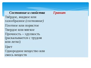 Состояниеи свойства Гранит Твёрдое, жидкое илигазообразное(состояние) Плотное