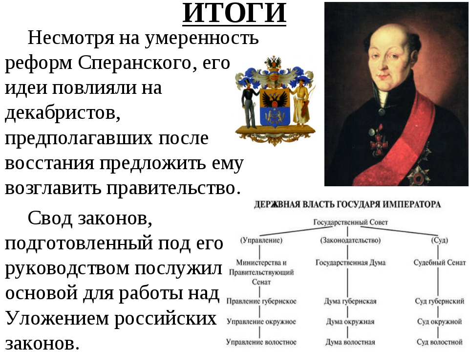 ИТОГИ Несмотря на умеренность реформ Сперанского, его идеи повлияли на декабр...