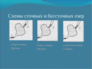 Схемы сточных и бессточных озер Озеро сточное Пресное Озеро сточное Пресное