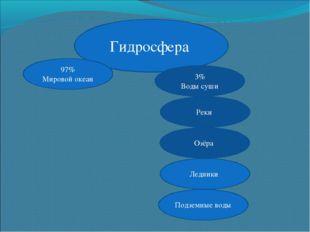 Гидросфера 97% Мировой океан 3% Воды суши Реки Озёра Ледники Подземные воды