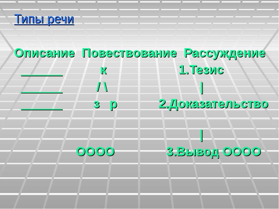 Типы речи Описание Повествование Рассуждение ______ к 1.Тезис ______ / \ | _...