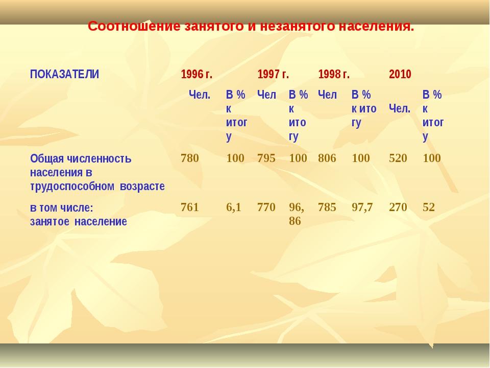 Соотношение занятого и незанятого населения. ПОКАЗАТЕЛИ1996 г.1997 г.1998...