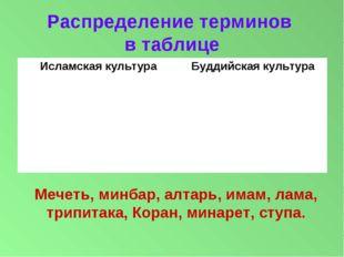 Распределение терминов в таблице Мечеть, минбар, алтарь, имам, лама, трипитак