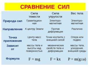 СРАВНЕНИЕ СИЛ Сила тяжести Сила упругости Вес тела Природа сил Гравитацион-на