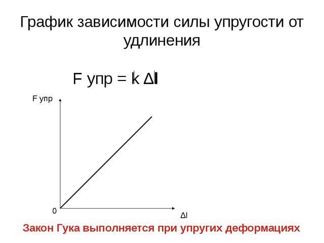 График зависимости силы упругости от удлинения F упр = k ∆l F упр 0 ∆l Закон...