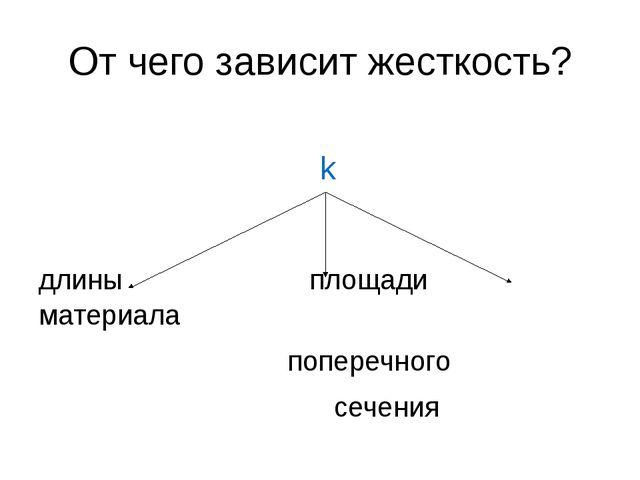 От чего зависит жесткость? длины площади материала поперечного сечения k