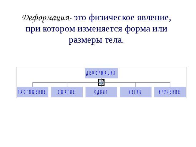 Деформация- это физическое явление, при котором изменяется форма или размеры...
