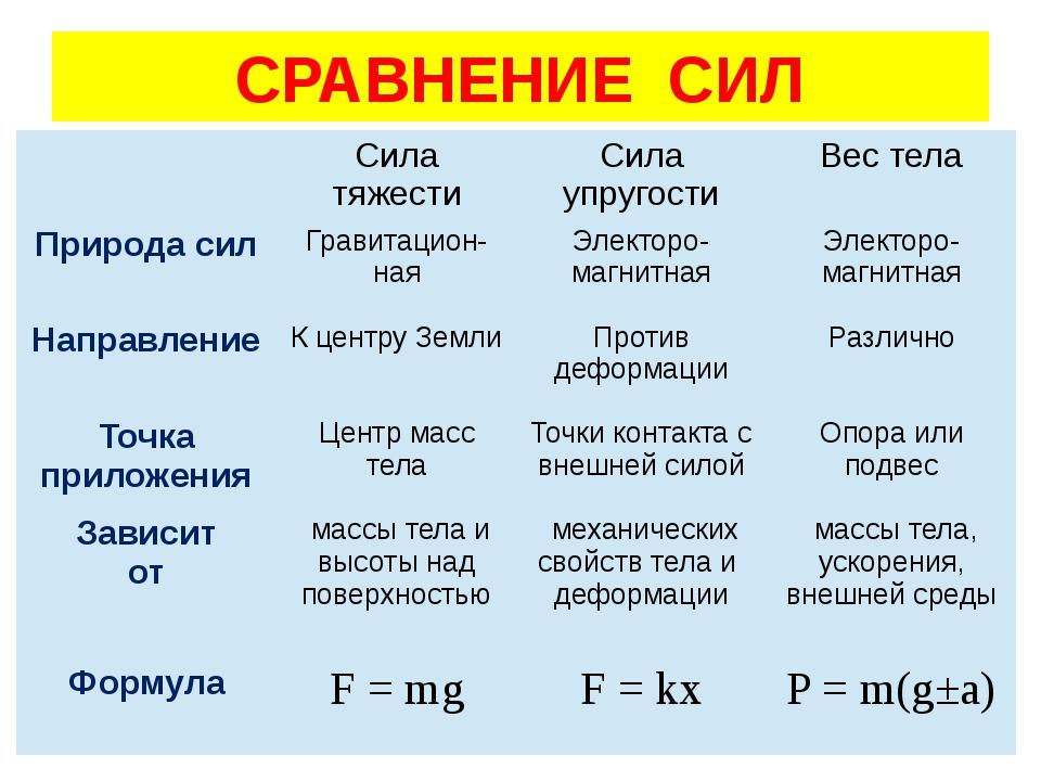 СРАВНЕНИЕ СИЛ Сила тяжести Сила упругости Вес тела Природа сил Гравитацион-на...