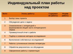 Индивидуальный план работы над проектом №п\п Этапы работы Содержание работы Ф