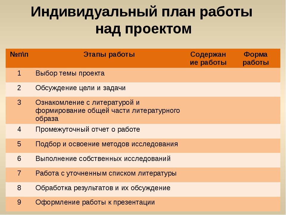 Индивидуальный план работы над проектом №п\п Этапы работы Содержание работы Ф...