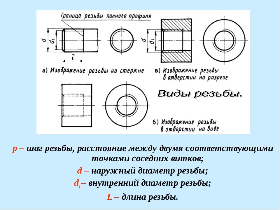 Элементы резьбы. p – шаг резьбы, расстояние между двумя соответствующими точк...