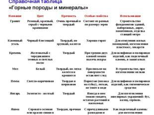 Справочная таблица «Горные породы и минералы» НазваниеЦветПрочностьОсобые