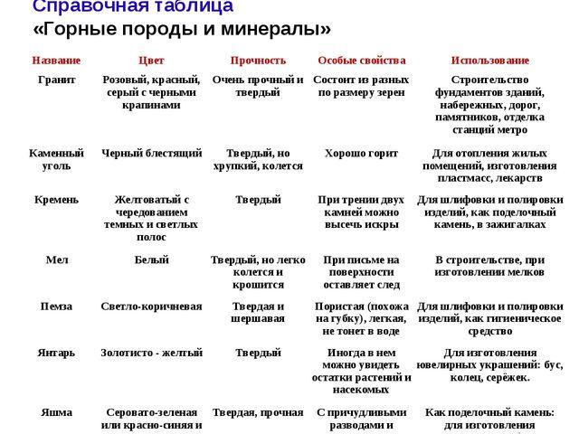 Справочная таблица «Горные породы и минералы» НазваниеЦветПрочностьОсобые...