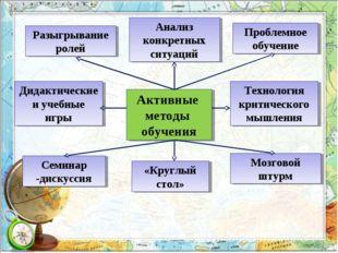Активные методы обучения Дидактические и учебные игры Разыгрывание ролей Анал