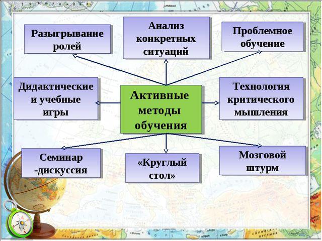 Активные методы обучения Дидактические и учебные игры Разыгрывание ролей Анал...