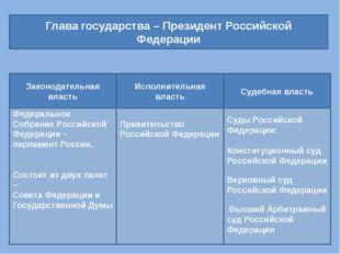 Глава государства – Президент Российской Федерации Федеральное Собрание Росси