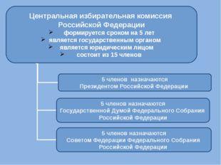 Центральная избирательная комиссия Российской Федерации формируется сроком на