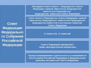 Совет Федерации Федерального Собрания Российской Федерации Президиум Совета п