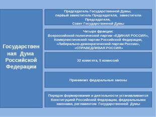 Государственная Дума Российской Федерации Председатель Государственной Думы,