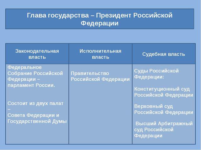 Глава государства – Президент Российской Федерации Федеральное Собрание Росси...