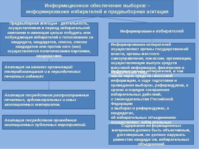 Информационное обеспечение выборов – информирование избирателей и предвыборна...