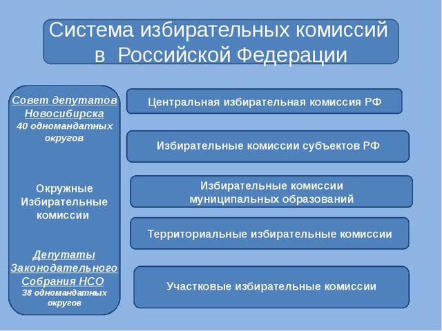 Система избирательных комиссий в Российской Федерации Центральная избиратель...