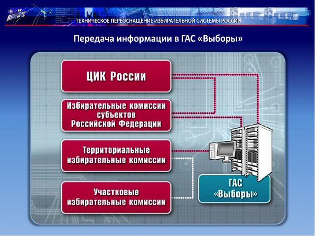 Всего в состав ГАС «Выборы» входит КСА ЦИК России (678 АРМ), 83 КСА ИКСРФ (8...