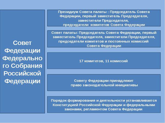 Совет Федерации Федерального Собрания Российской Федерации Президиум Совета п...