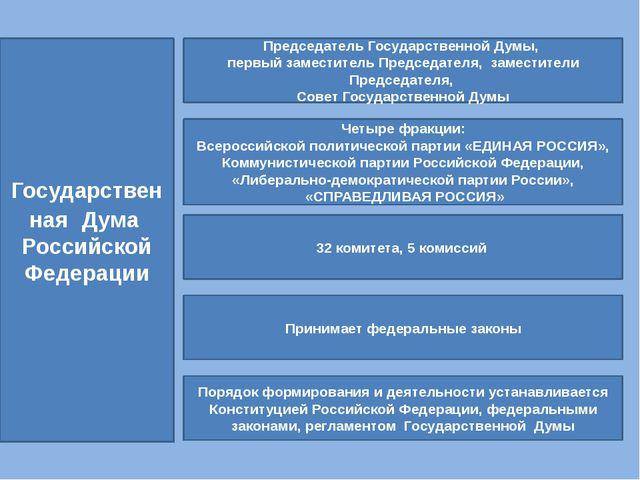 Государственная Дума Российской Федерации Председатель Государственной Думы,...