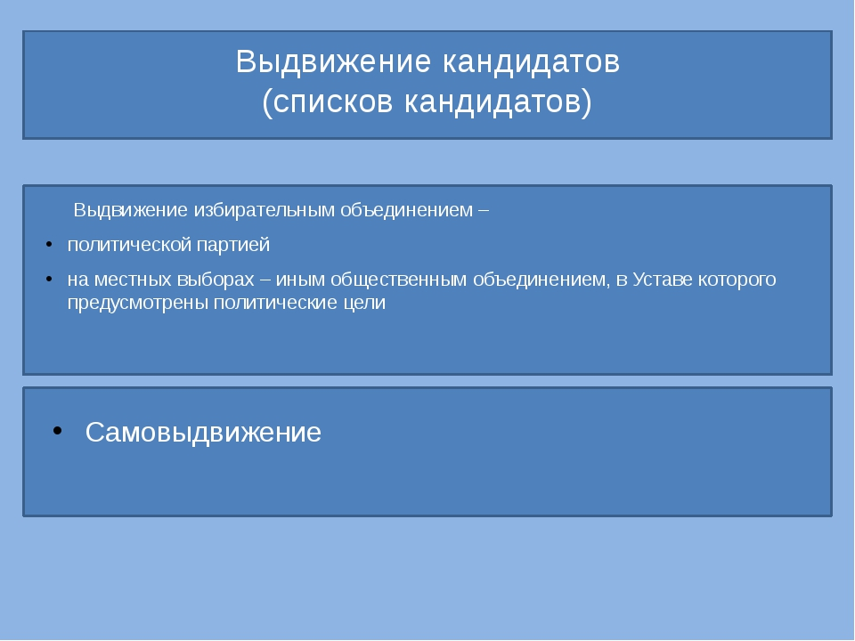 Выдвижение кандидатов (списков кандидатов) Выдвижение избирательным объедине...