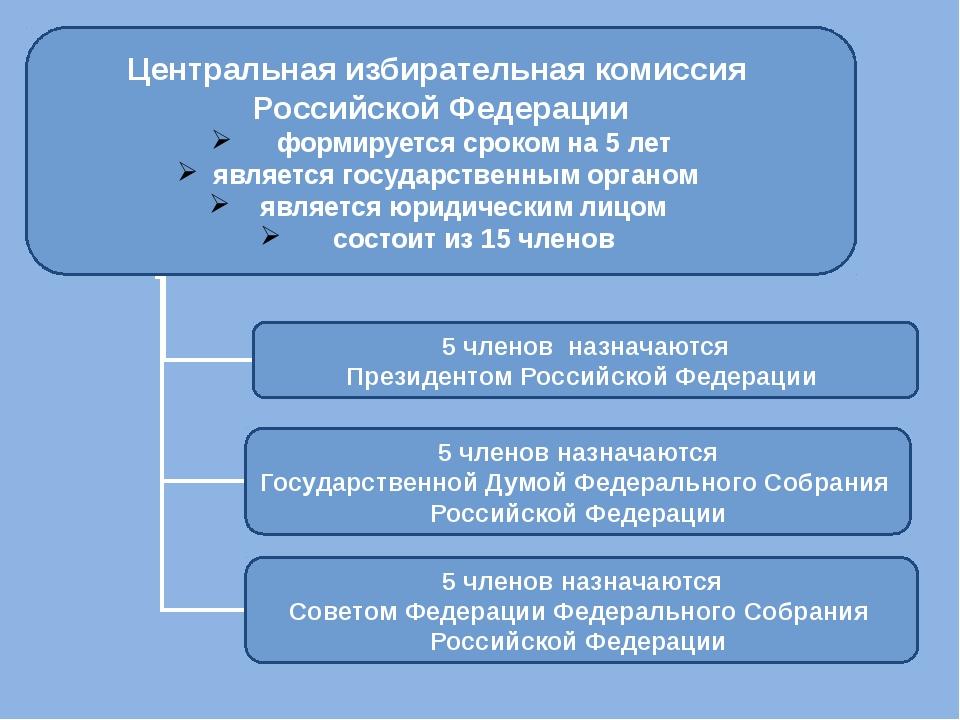 Центральная избирательная комиссия Российской Федерации формируется сроком на...