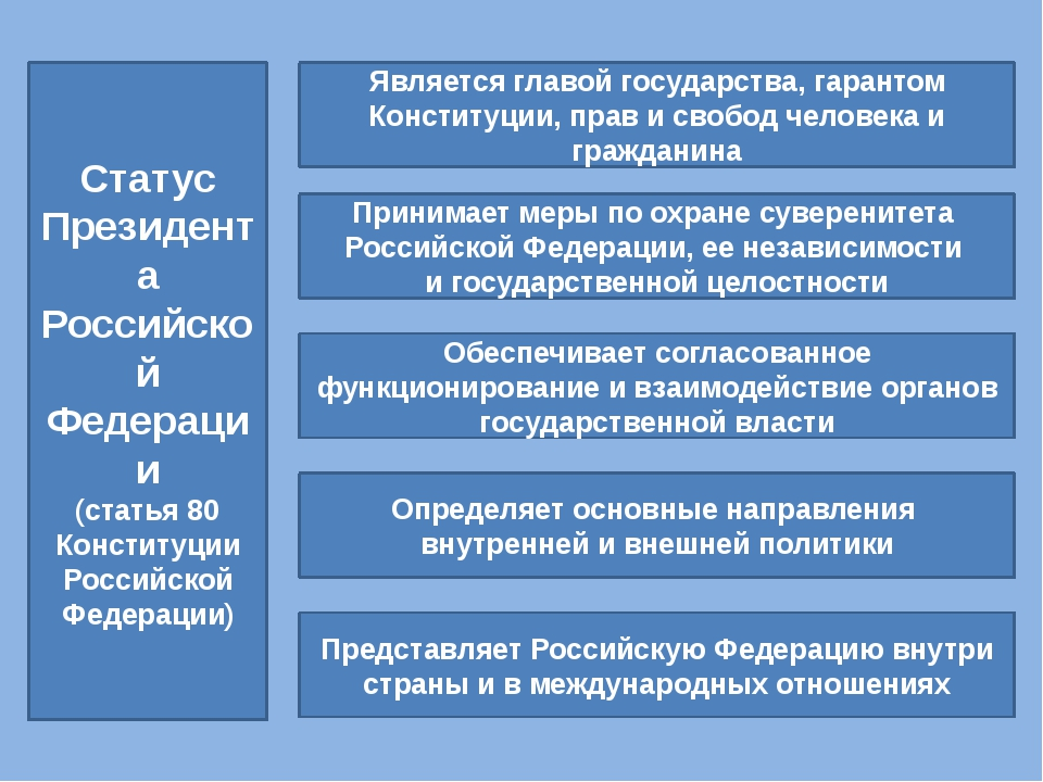 Статус Президента Российской Федерации (статья 80 Конституции Российской Феде...