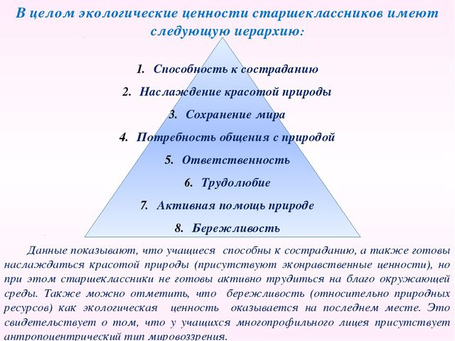 В целом экологические ценности старшеклассников имеют следующую иерархию: Спо...