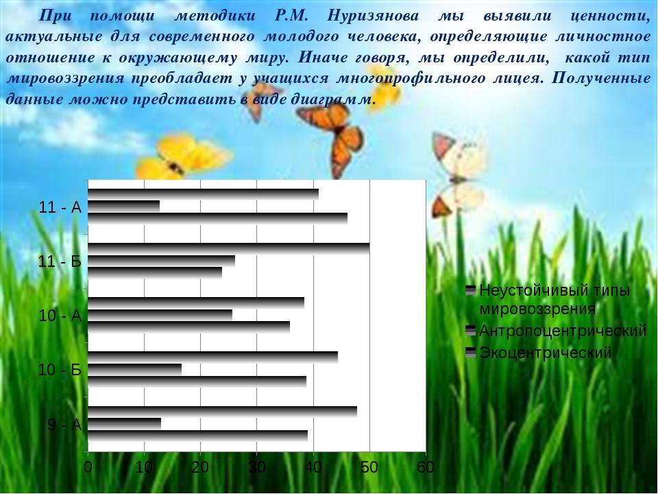 При помощи методики Р.М. Нуризянова мы выявили ценности, актуальные для совр...