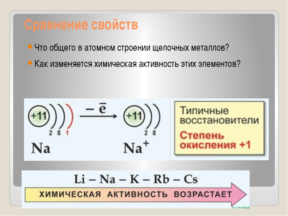 Сравнение свойств Что общего в атомном строении щелочных металлов? Как изме...