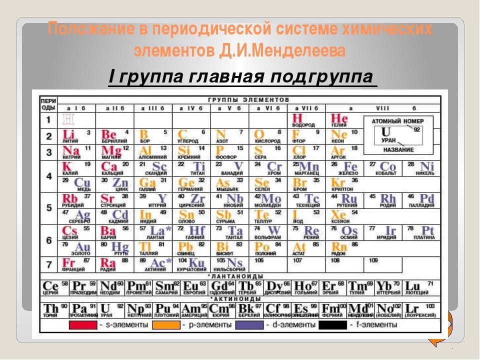 Положение в периодической системе химических элементов Д.И.Менделеева I груп...
