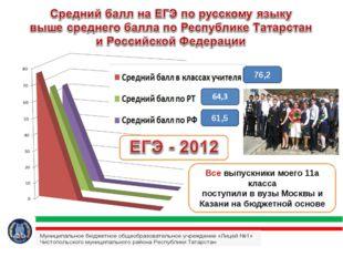 76,2 61,5 Все выпускники моего 11а класса поступили в вузы Москвы и Казани на