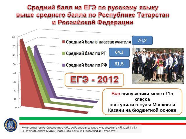 76,2 61,5 Все выпускники моего 11а класса поступили в вузы Москвы и Казани на...
