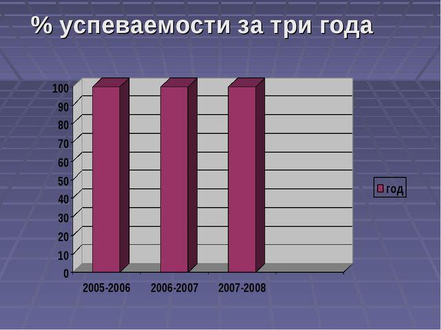 % успеваемости за три года