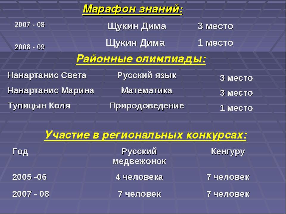 Марафон знаний: Районные олимпиады: Участие в региональных конкурсах: