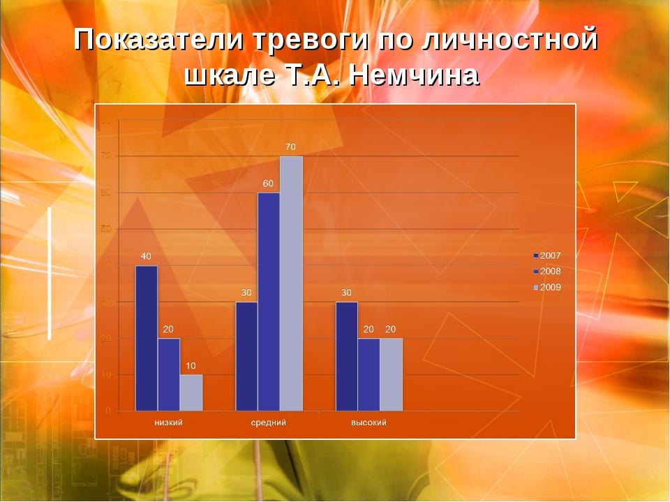 Показатели тревоги по личностной шкале Т.А. Немчина