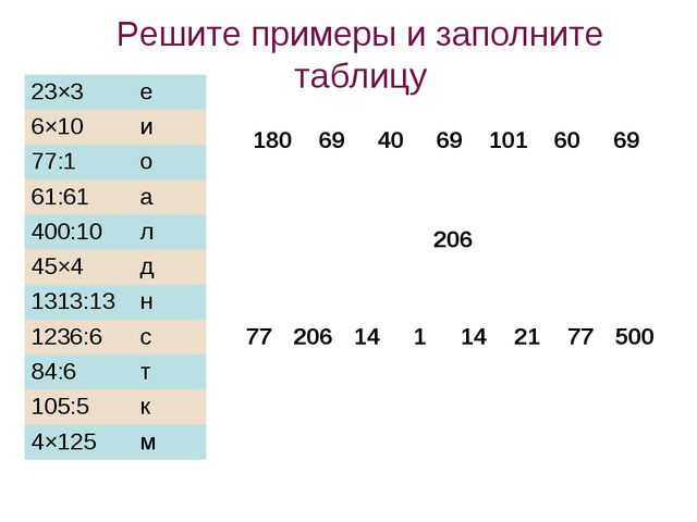 Решите примеры и заполните таблицу 206